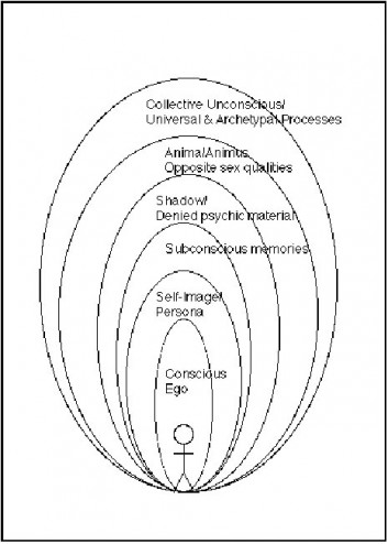 Diagram of Consciousness, Carl Jung